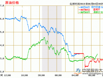 国际油价创三个月新低 中国原油进口成本或将下降
